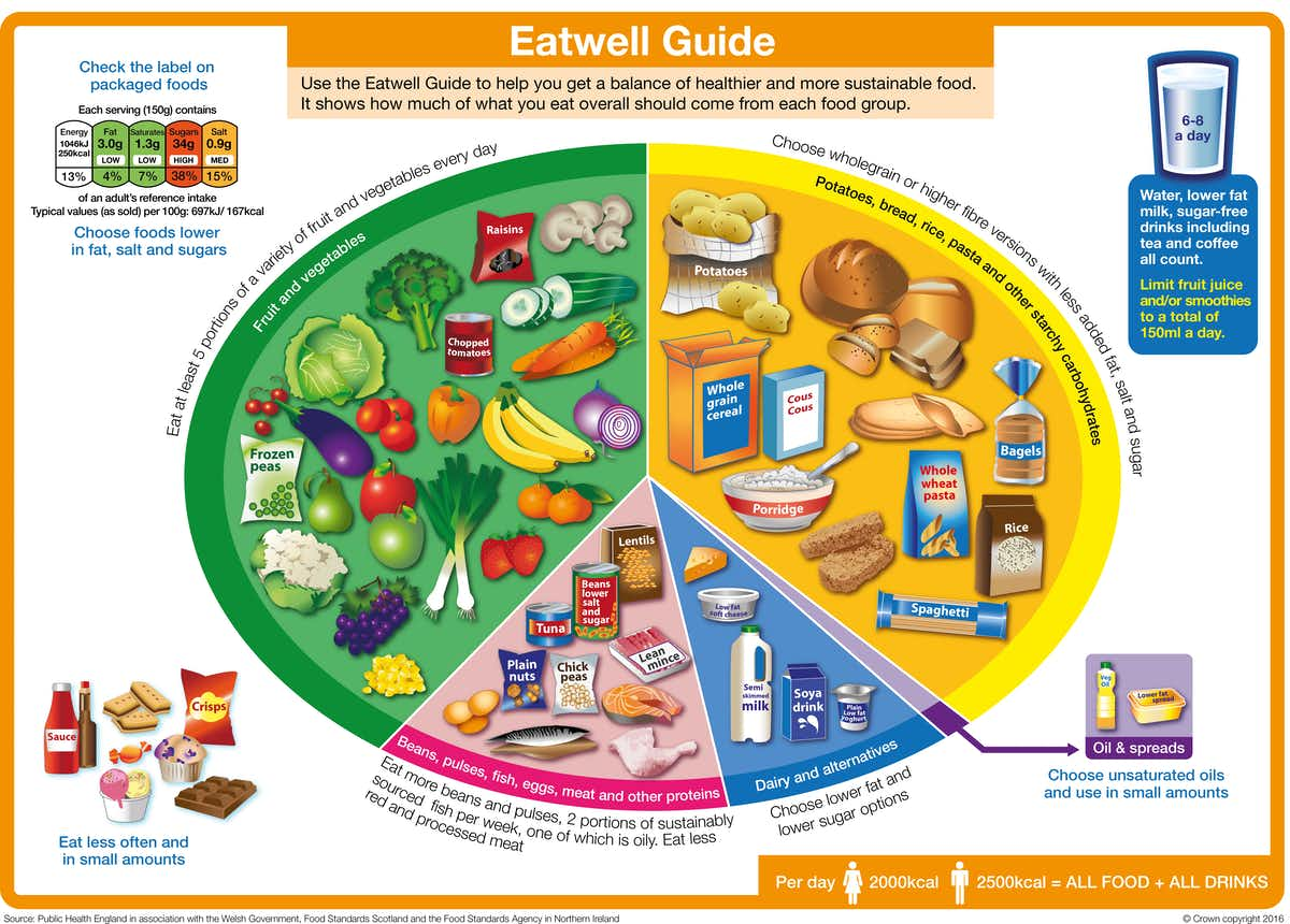 The Eatwell guide. Food Standards Agency