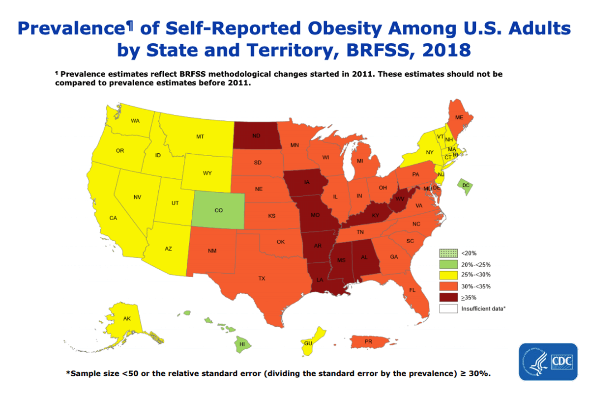 In 2018, 31% of U.S. adults aged 18 and over were obese. CDC