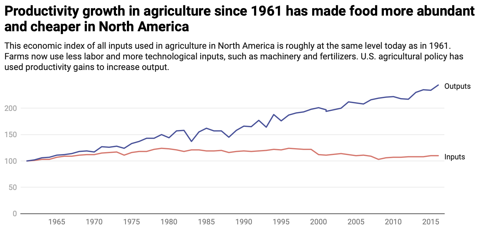 Productivity growth in agriculture since 1961 chart